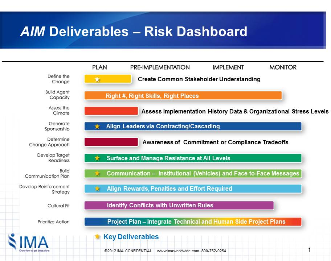 Change Management Risk Dashboard
