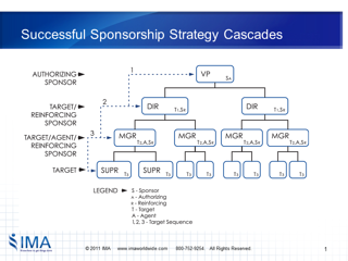 Sponsorship Strategy: Cascade of Sponsors
