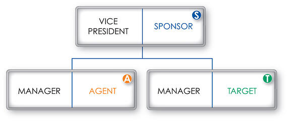 Enterprise Wide Change in a Staff Structure