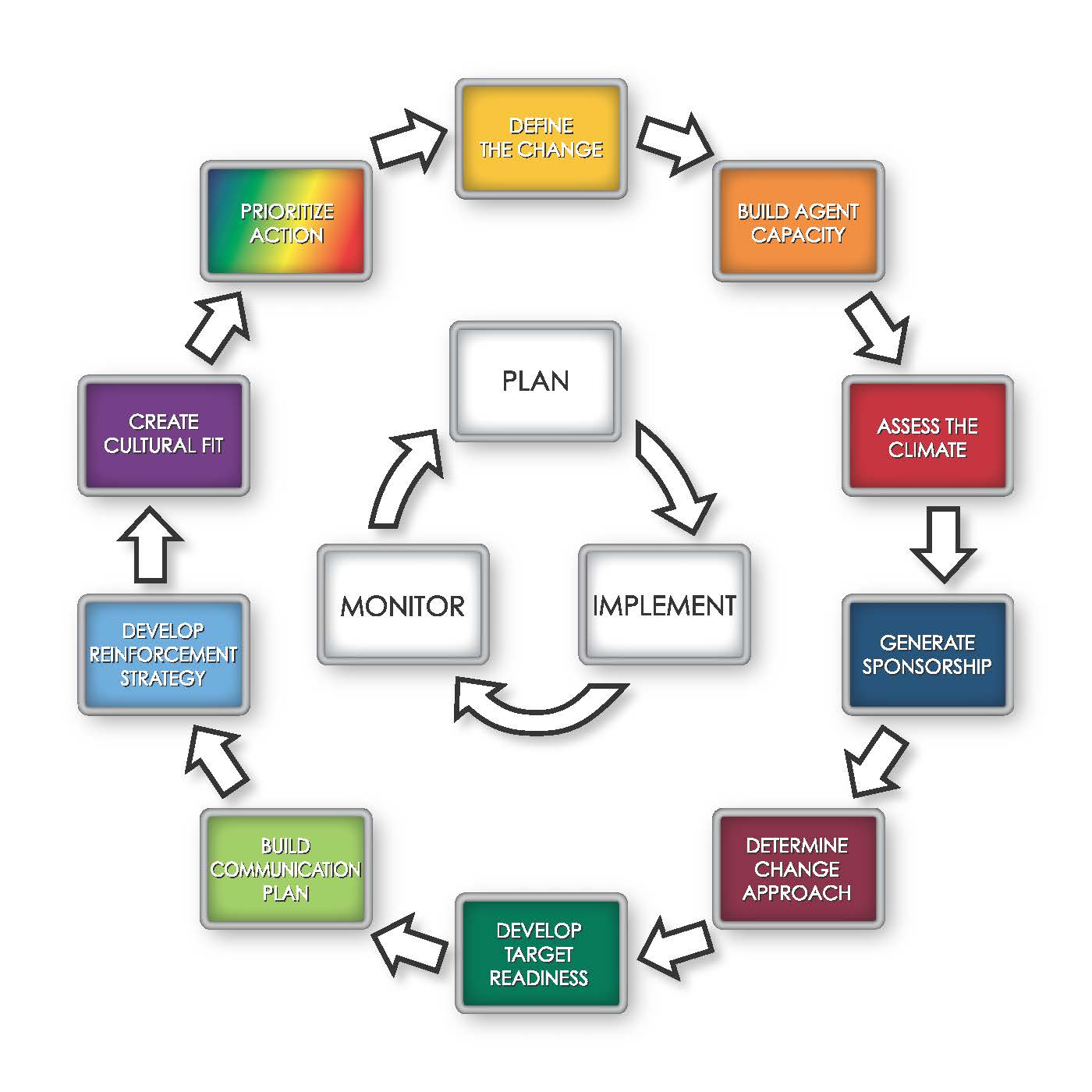Erp Site Map: Change Management