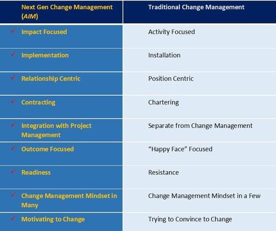 Next Generation Change Management