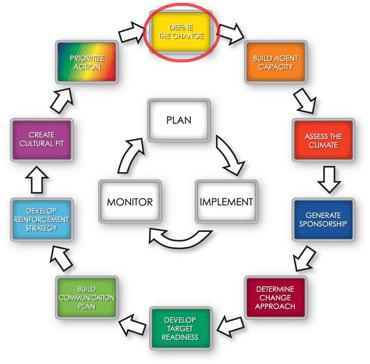 AIM Road Map: Define the Change
