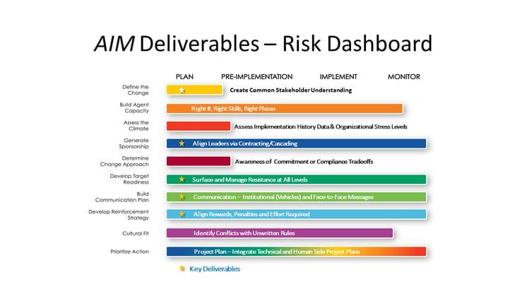 AIM Risk Dashboard
