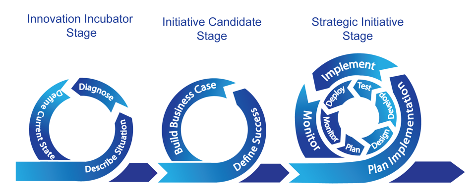 Agile Implementation Cycle