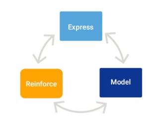 Express Model Reinforce