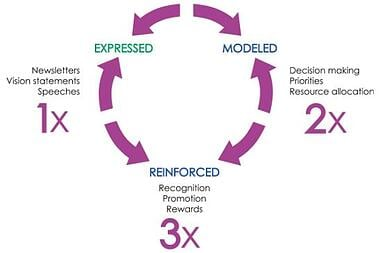 Expres, Model and Reinforce: The Three Actions Needed by Every Sponsor