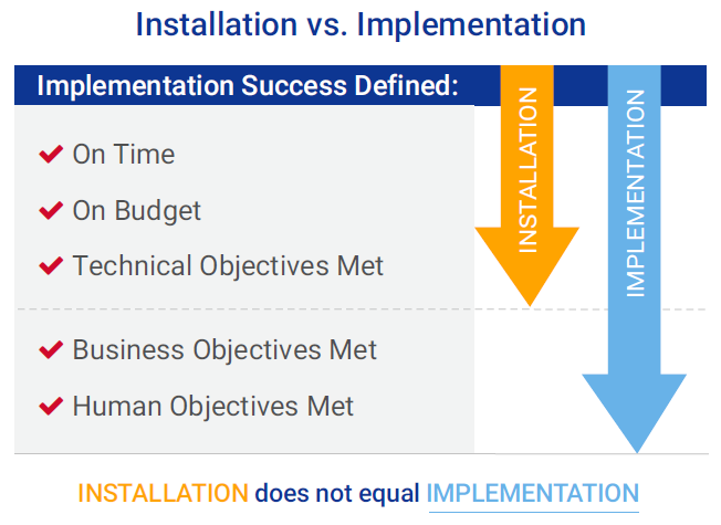 Installation Does Not Equal Implementation