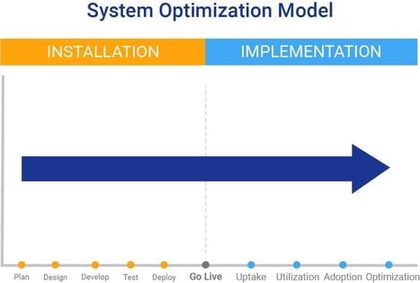 System Optimization in Agile