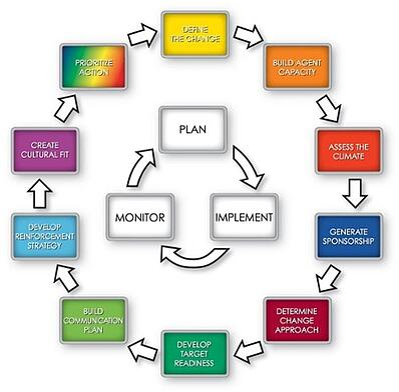 AIM Core Principles Displayed in a road map